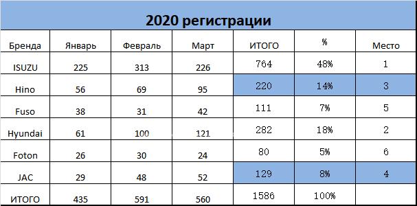 JAC вышел на 4 место по продажам в РФ