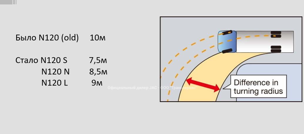 улучшенный радиус поворота