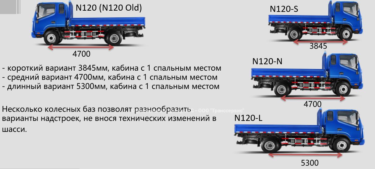 Варианты колесных баз